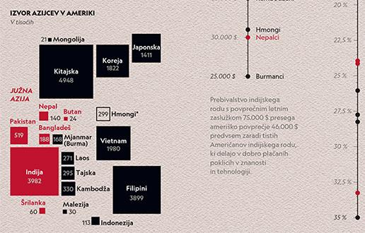 Azijci v Ameriki